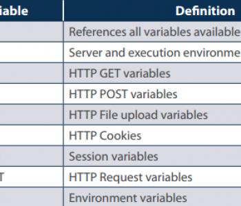 Tìm hiểu biến toàn cục và biến siêu toàn cục trong PHP