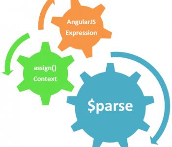 Khái niệm cơ bản về Expression trong AngularJS
